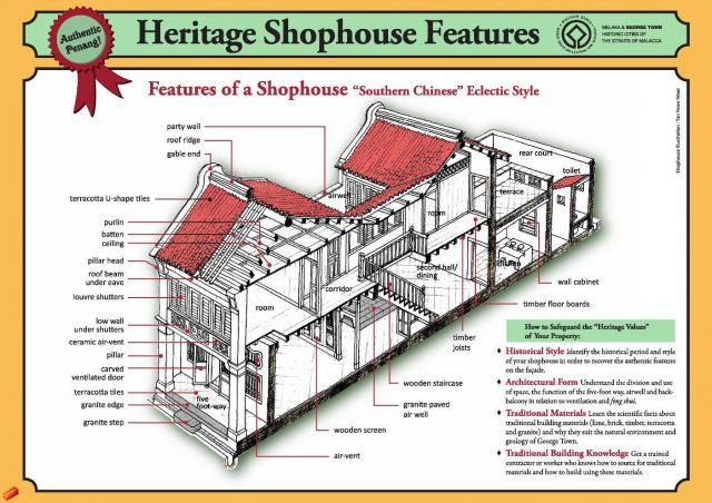 schema shophouse heritage malaisie georgetown