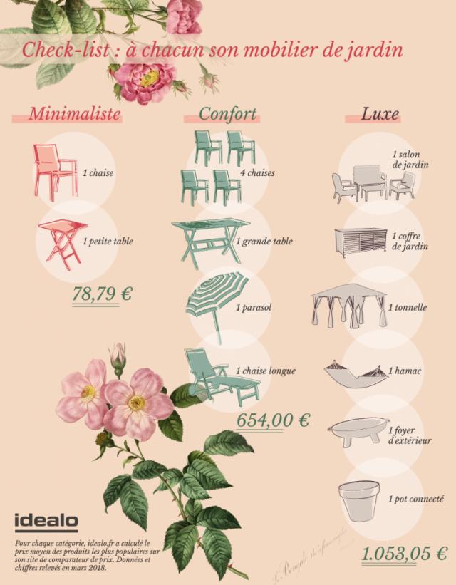 prix amenagement mobilier jardin infographie